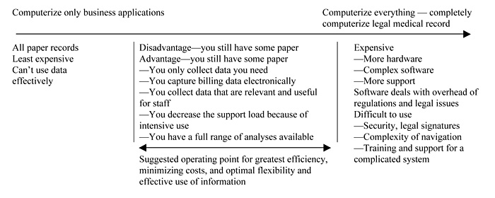advantages and disadvantages of paper medical records
