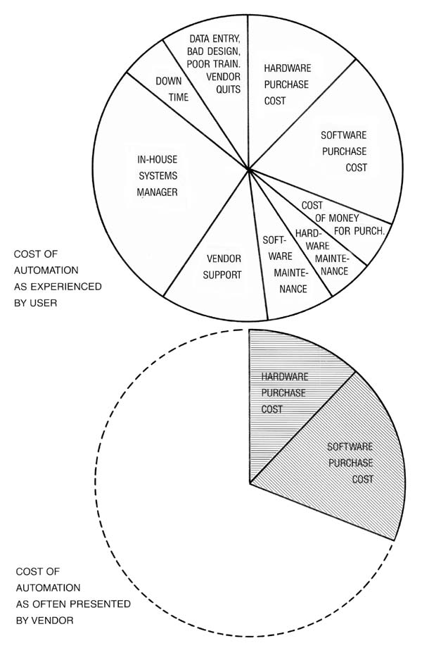 Cost Effectiveness Of Computer Solutions In Dialysis